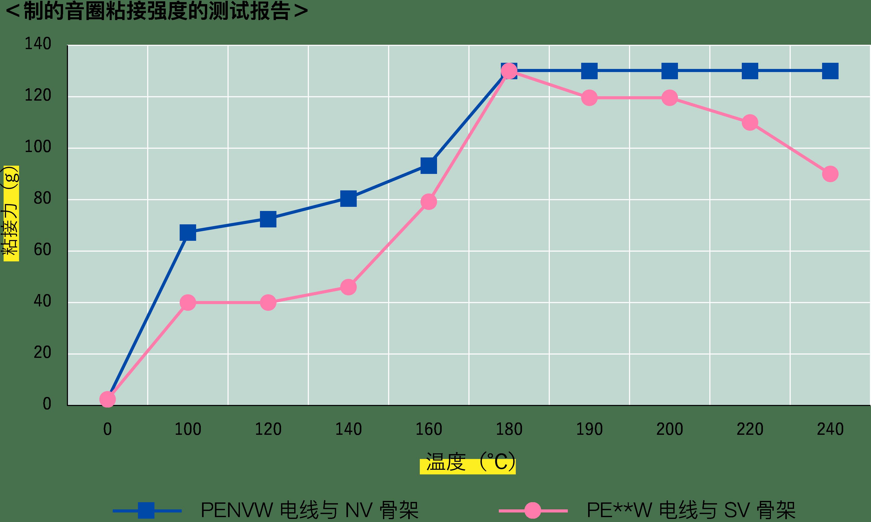 ボイスコイルの接着強度の比較表