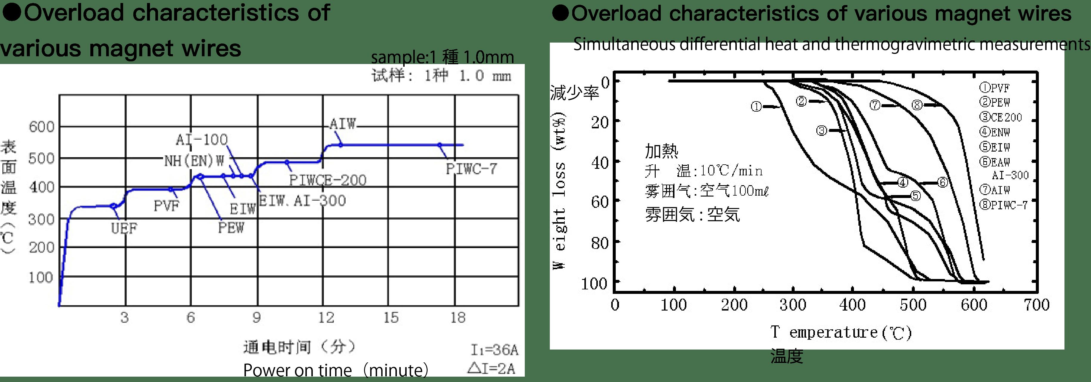 耐熱性電線用のENワニスの特性