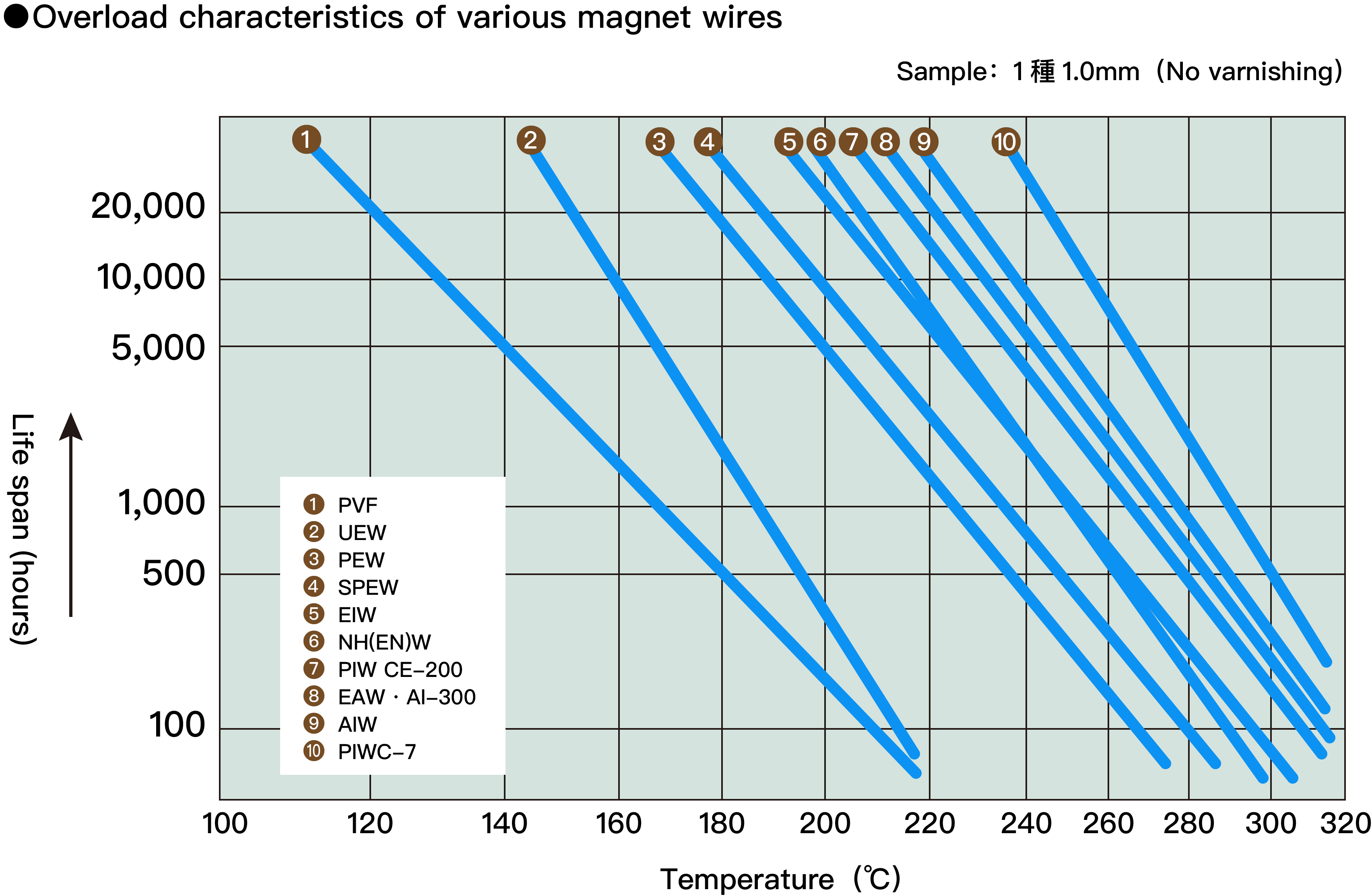 各種マグネットワイヤーの過負荷特性図